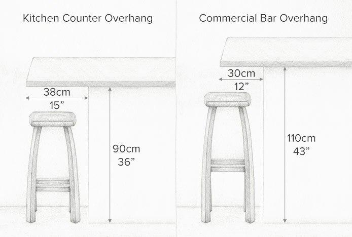 Choosing The Correct Bar Overhang Atlantic Shopping
