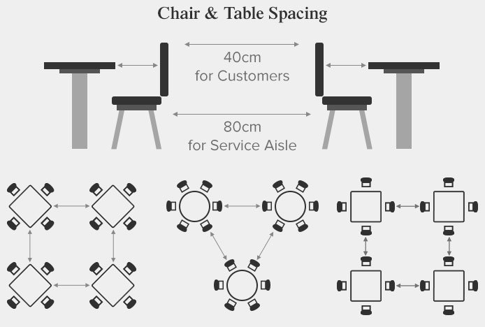 Illustration Showing Chair And Table Spacing