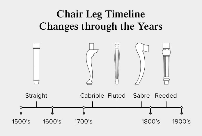 Chair Leg Design Timeline