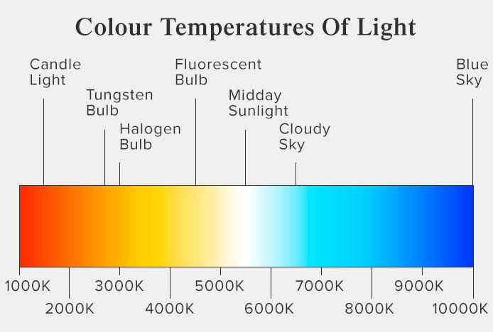 Colour Temperature Of Light Kelvin Scale