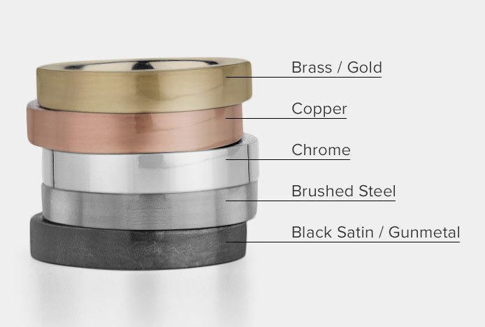 Comparison Of Different Types Of Metals
