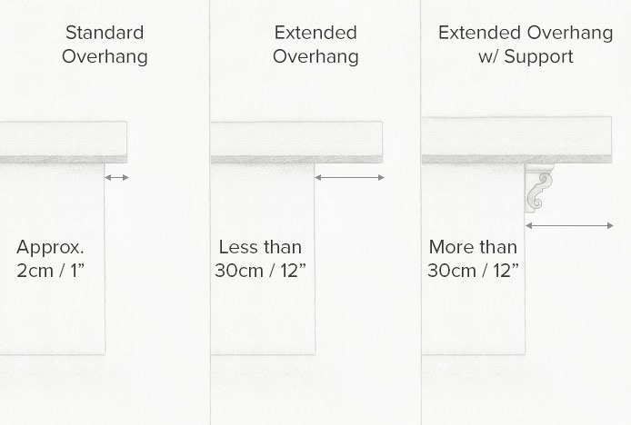 Illustration Of Different Overhang Sizes