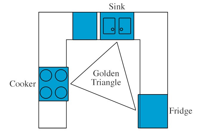 Golden Triangle Kitchen Layout