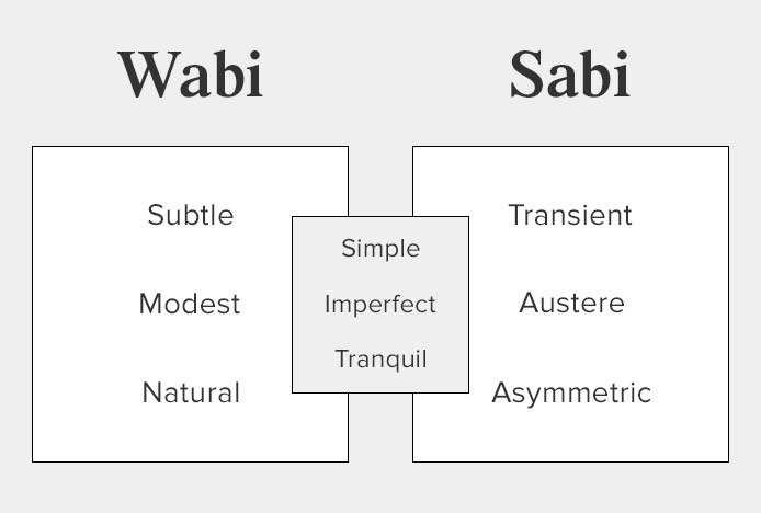 Wabi-Sabi Definition