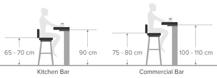 Diagram Demonstrating the Height Difference Between Kitchen and mercial Bar