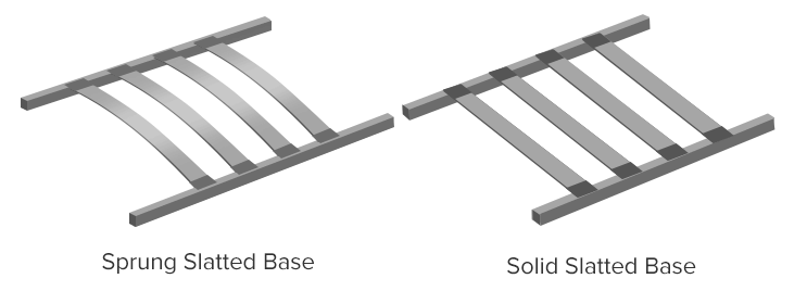 Diagram Comparing Sprung Slats and Solid Slats for Bed